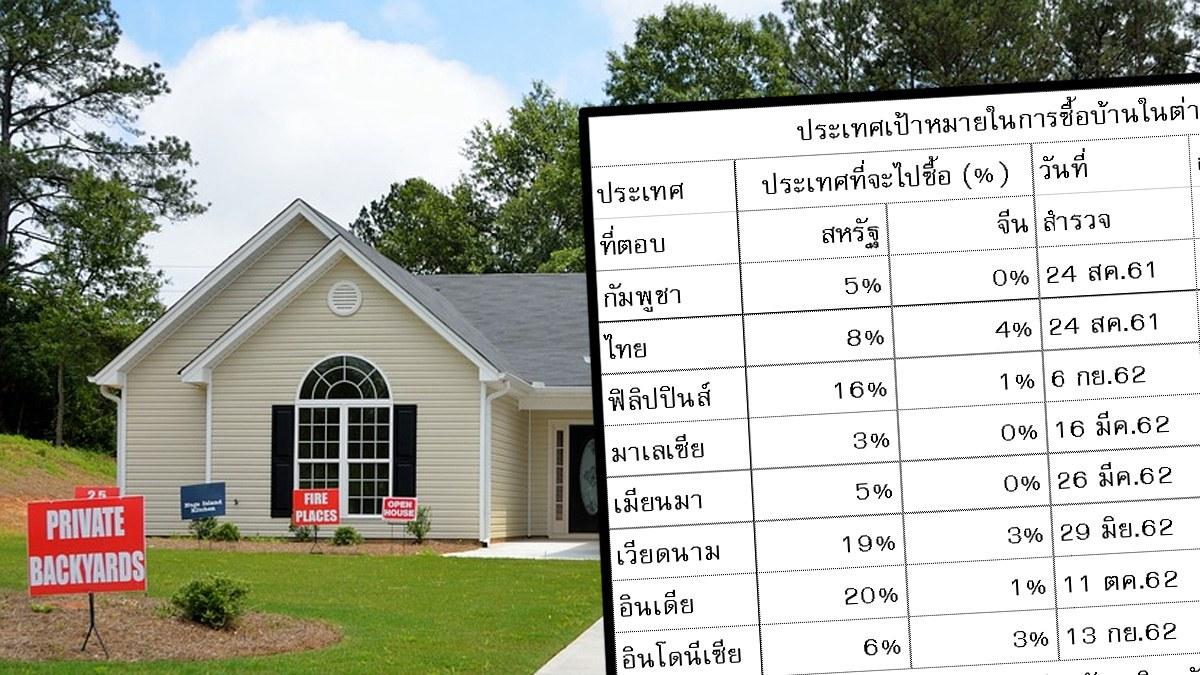 ใครๆ ก็อยากซื้อบ้านในอเมริกา ไม่มีใครเอาจีน