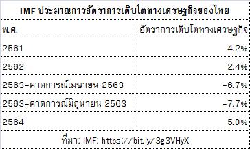 เศรษฐกิจไทยติดลบเป็น -7.7%